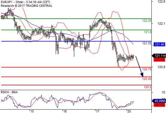 交易策略: 在 121.55 之下,看跌,目标价位为 120.75 ,然后为 120.45 。