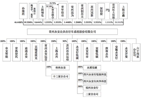 永安自行车本次发行前股权结构。