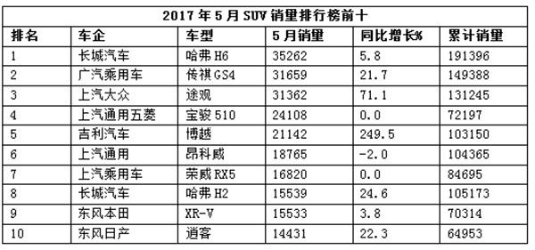 """具体来看,5月国内SUV销量排名第一的仍旧为长城""""神车""""哈弗H6,迄今为止,该车型已经连续40个月蝉联国内SUV冠军。而本月,哈弗H6单月销量达到35262辆,相比于去年同期增长5.8%,前五个月累计售出19.14万辆。"""