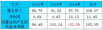 君康人寿拟5年内上市 上半年亏17亿超前3年总利润