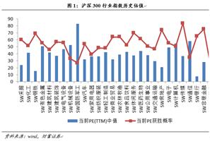 图8:沪深300行业指数历史估值