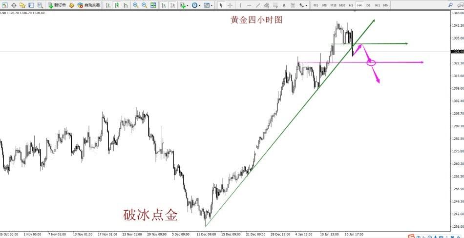 破冰点金:黄金瀑布短线迎调整 原油扭转局面顺势看涨