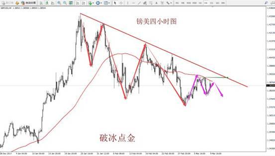 破冰点金:3月12日黄金、原油、外汇分析解读