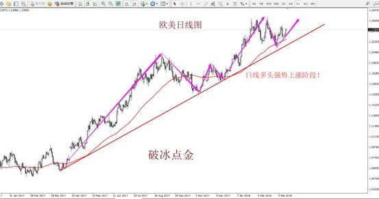 破冰点金:3月14日黄金、原油、外汇分析解读