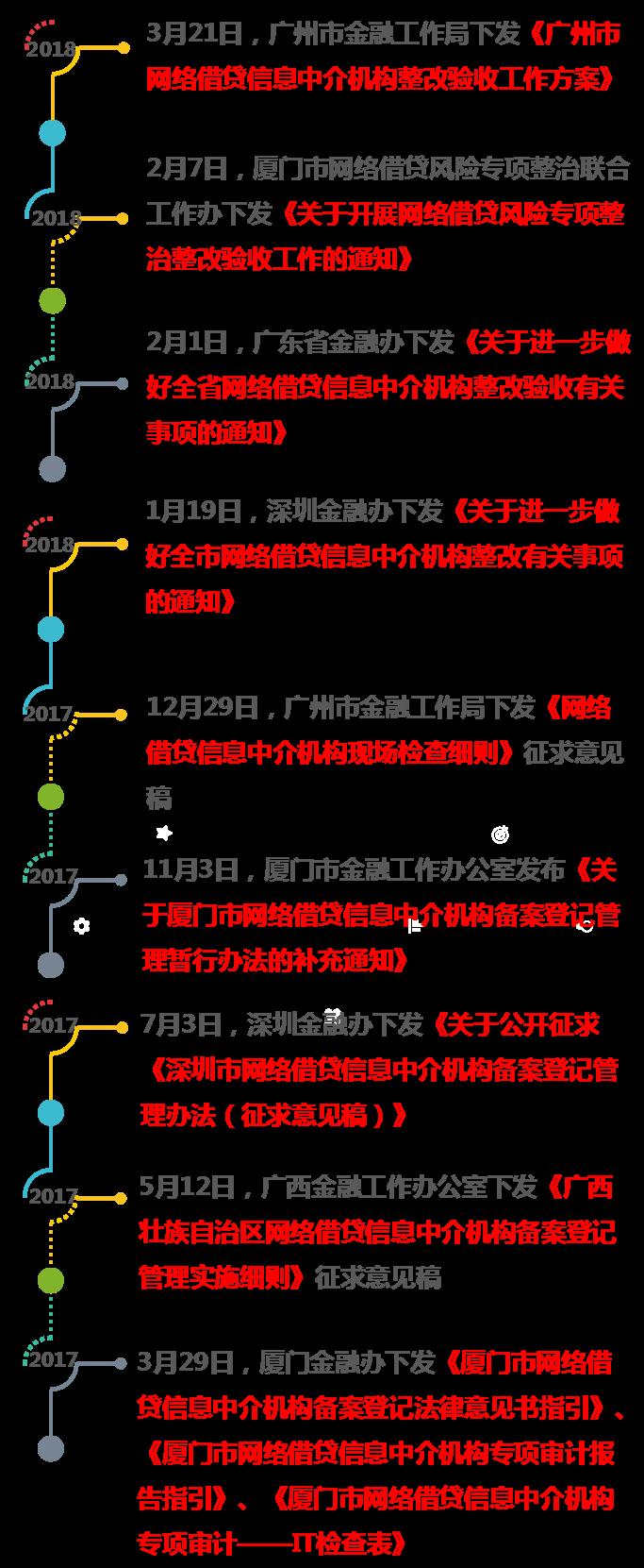 华南地区相关监管政策梳理