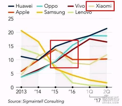 各大品牌中国智能手机市场占比变化,小米手机销量曾于2016年大幅下滑
