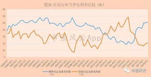 (来源:Choice 注,发电走业当季毛利率数据来自火力发电上市公司毛利率的算术平均值)
