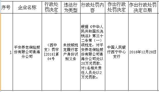 中国经济网北京1月2日讯 2018年12月29日,中国人民银走西宁中心支走网站发布走政责罚新闻表现,坦然养老保险股份有限公司青海分公司未听命规定实走客户身份识别负担,根据《中华人民共和国逆洗钱法》第三十二条第(一)项规定,对坦然养老保险股份有限公司青海分公司处以20万元罚款、对1名相关责任人员处以2万元罚款。
