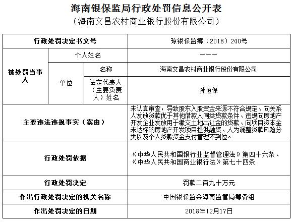 海南文昌农商走五宗作凶遭罚290万 股东资金违规入股