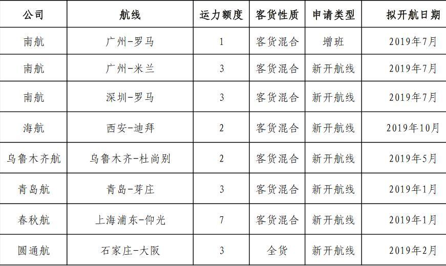 中国民航局发布的国际航线经营准许公示名单 图外来自民航局官网