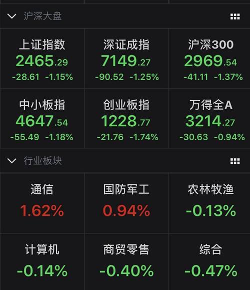 从涨跌家数来看,今天上涨的个股有1526家,下跌的个股有1825家,其中涨停的股票有40只,跌停的股票有16只。