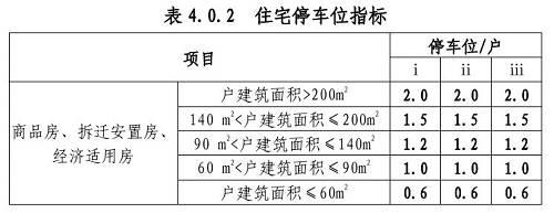 图为杭州推出的机动车停车位配建标准实施细则。