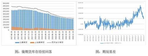 不锈钢:304市场现货价格已跌1个月,月末不少民营冷轧产地成交直接跌破14000元/吨。年底销售压力大,但终端需求有限,市场成交清淡,均是让利出货为先,元旦假期前的采购小高峰也并未到来。库存虽是继续下降,但市场太过低迷,也与钢厂停产检修增多有关,市场整体导向依然不乐观。
