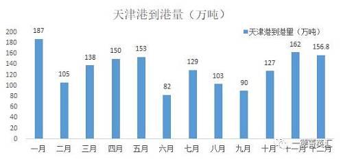截止12月30日,天津港的锰矿到港量为156.8万吨,较上月消极6万吨。钦州港到港量为45.2万吨,较上月消极35万吨。