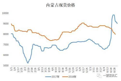 从现货价格上望,整个12月进入下跌趋势,内蒙古和宁夏价格都有响答下跌,跌幅在600-700旁边。团体来望11月份内蒙地区的价格在8700-8000元/吨旁边,宁夏地区的价格在8600-7950元/吨,较去年跌幅较大。