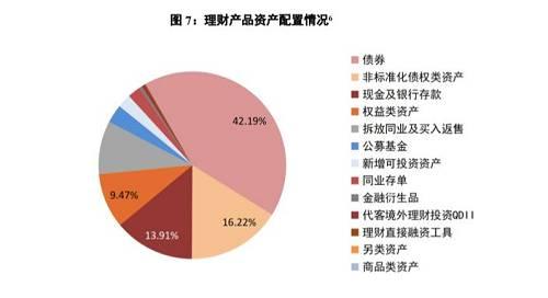 数据来源:银行业理财登记托管中心