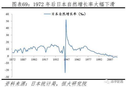 """三是1990年以来,鼓励生育阶段。生育率""""1.57""""冲击使日本社会意识到矮生育率近况,最先鼓励生育,涵盖息伪、经济补贴、入托等方面。1990年日本总和生育率降至1.57,引发社会广泛关注。"""
