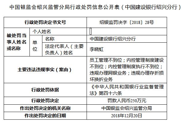 建设银走绍兴分走五宗作凶遭罚250万 员工管理现漏洞