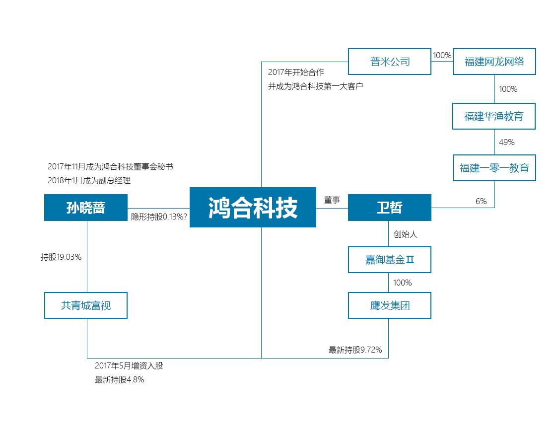 (鸿相符科技2015-2018年上半年业绩转折情况,数据来源:鸿相符科技招股书)