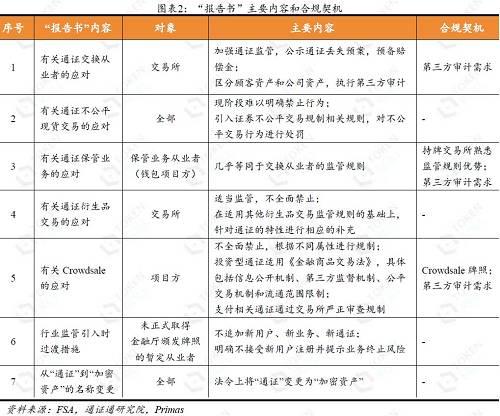 通证通研究院 × Primas 联合出品文:宋双杰,CFA;Bury Wang(Primas);田志远