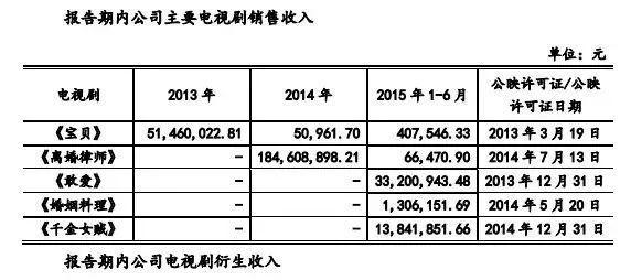 耀客传媒或赴港IPO募资7亿元,但凭《幻城》营收3亿后公司估值仅13亿