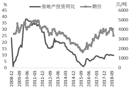 图为房地产投资增速与螺纹钢期价