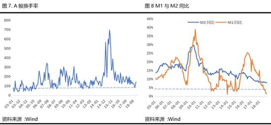 三、流动性改善概率高。从M1与M2同比增速来看,当前增速处于历史低位,叠加中央对于民营企业资金问题的关注、 政府专项债的落实,以及美元指数见顶后人民币汇率压力的减小,2019年进一步改善概率高。