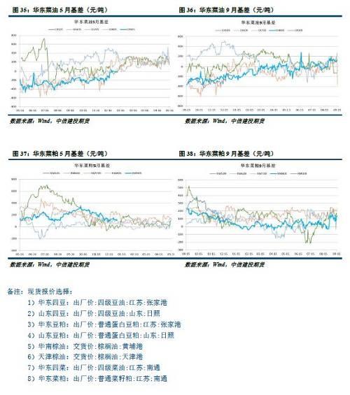 【建投套利】油脂油料套利报告