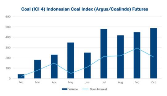 煤炭市场何故东移?