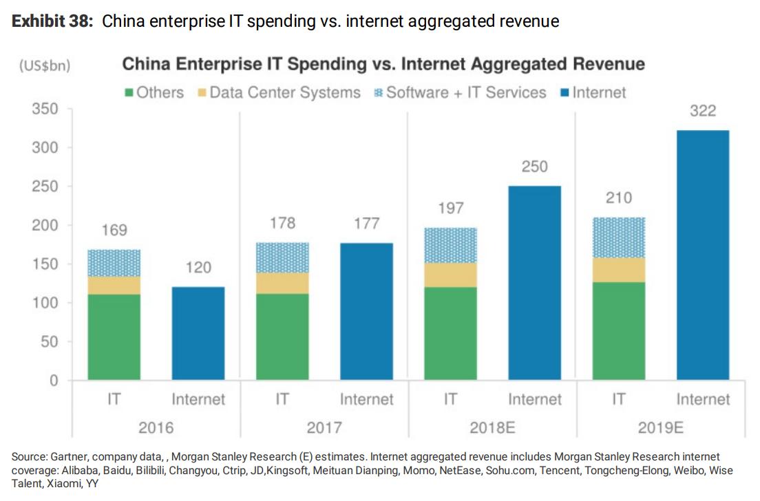 摩根士丹利:中国互联网行业的三大趋势