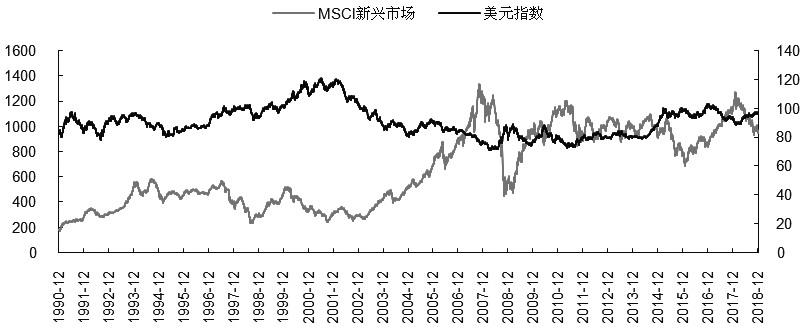 图为MSCI新兴市场指数与美元指数走势对比
