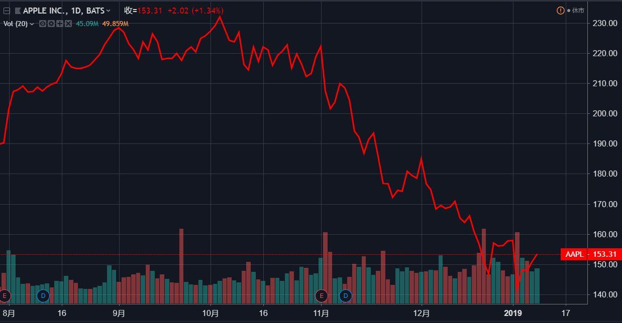(即使不考虑一夜爆跌,苹果的日线走势足以说明这只股票近三个月有多么糟糕,点击此处立即轻松开始交易~)