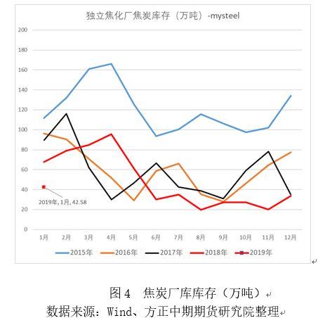 前期需求偏弱之下,110家样本钢厂库存以及四大主要焦炭港口库存均出现了被动累积。100家独立焦化厂焦炭库存来看,库存自11月开始累积,但目前运行水平属于全年偏低位置。总的来说,焦企惜售情绪降低但库存依然走高,港口出货差库存攀升,钢厂焦炭库存偏高之下采购意愿弱。