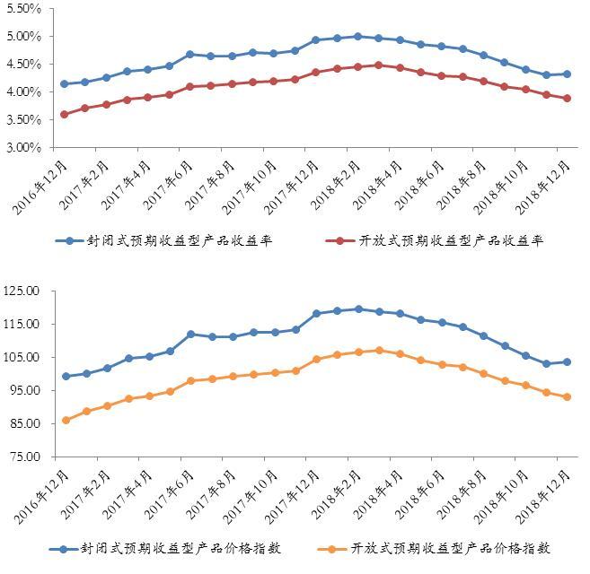 西南地区银行理财收益年末企稳 发行量持续上升