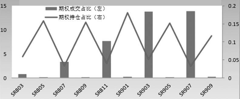 图为白糖期权成交/持仓月间分布(相对期货%)