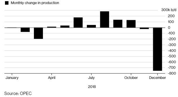 IEA称,伊朗和利比亚也是欧佩克产量消极的推动因素。伊朗石油产业现在正受到美国的制裁。