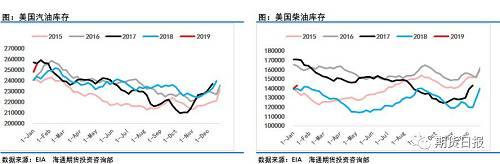 根据最新一周的美国能源信息署(EIA)周报显示,美国1月11日当周EIA原油产出较之前一周增加约20万桶/日,达到1190万桶/日。美国1月11日当周EIA原油库存-268.3万桶,预期-250万桶,库欣地区原油库存-74.3万桶,单纯看原油库存好似利多油价,但成品短的累库却表现得超市场预期,数据显示,汽油库存+750.3万桶,至2017年2月份以来新高,精炼油库存+296.7万桶。如果单纯从产量和全口径库存来看当前油价调整压力较重。
