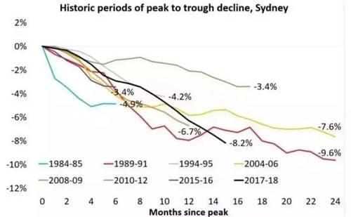 正如德勤最新商业展望分析,澳大利亚的房产繁荣期已结束,主要原因为:1、各大商业银行正在提高利率,造成融资成本增加;2、为降低金融风险,银行发放贷款时更小心,贷款比过去更慢、金额更小;3、国际流动资金减少,外国买家更加谨慎。