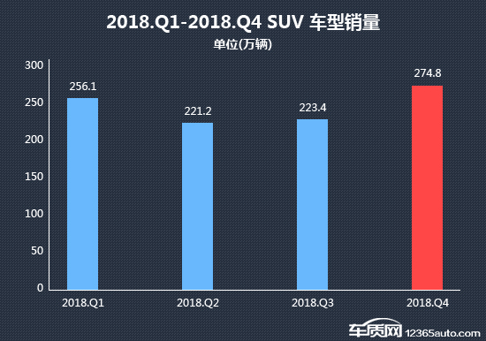 如上图所示,受四季度部分韩系和日系品牌SUV车型小范围投诉增多影响,四季度SUV车型的投诉量再次突破9000宗,远高于其他各类车型。投诉量较三季度上涨28.3%,与去年同期相比则上涨58.2%。
