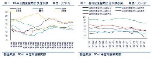 (二)解惑:近期猪价下跌原因