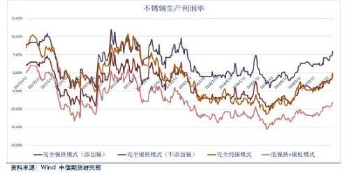 【中信期货】有色金属策略(镍系列之一):应增量逐步落实,期镍反转为时尚早