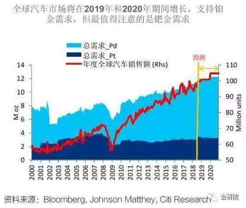 中國將佔這一需求增長的50%(目前中國有5000 個FCEV,併計劃到2030 年累計達到200 萬個)。 然而,如果FCEV 中的Pt 負載下降得比我們假設的更快(我們假設它們在2024 年減半),那麼FCEV 的淨鉑需求增加將是最小的。