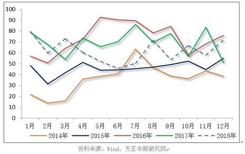 最新公布的统计数据表现,甲醇进口市场逐步恢复,2018年12月甲醇进口达到71.72万吨,与11月相比增补13.67万吨,同比添幅为23.56%。与2017年12月的50.97万吨相比,大幅增补40.71%。2018年全年甲醇进口量累计为742.86万吨,平均月度进口量为61.90万吨,与2017年相比照样有所下滑。春节事后,随着新添装配的投产,甲醇进口量有看进一步回升。