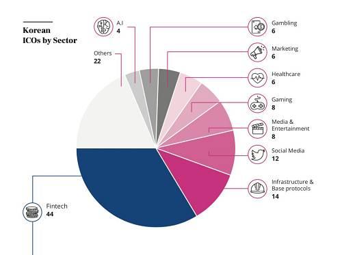 按涉及领域划分,韩国 ICO 项目的数量