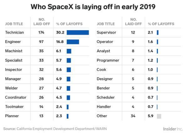 SpaceX大裁员!苹果道歉了!一周硅谷热点新闻回顾