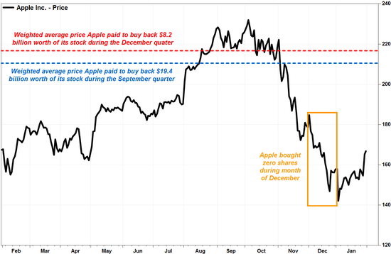 苹果高位回购很多股票后又不低买 迄今损失60亿美元