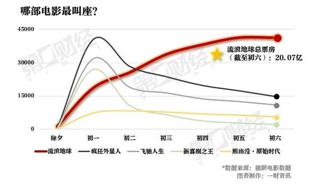 根据百度指数数据,《流浪地球》上映以来,百度搜索量也保持快速上升,除夕至初六期间,平均每日搜索指数超过87万。