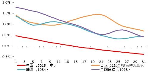 台湾gdp增长率_台湾身份证图片