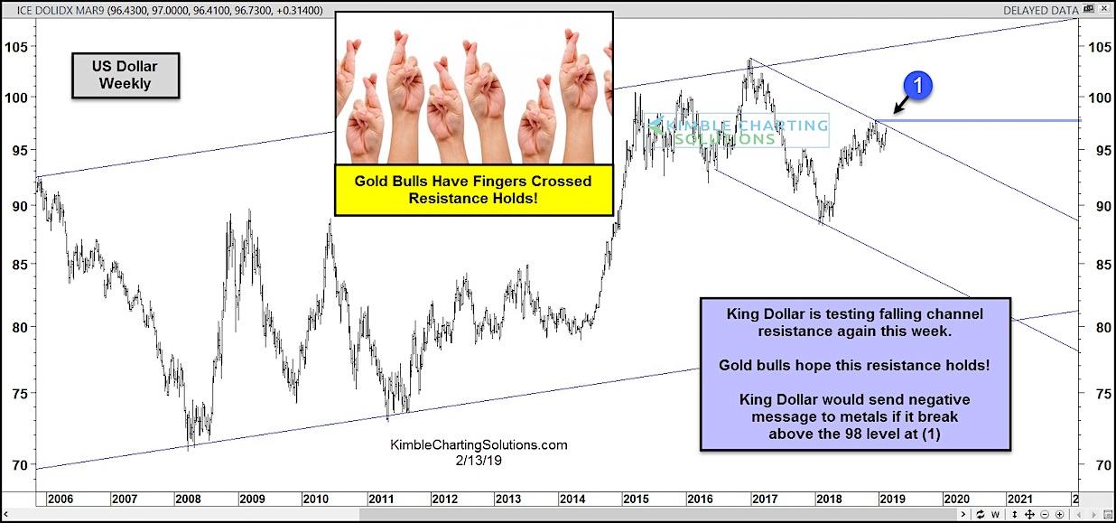 Kimble认为,美元当前的涨势正逼近双重阻力位,分别是此前下降通道的上轨和近期高点。