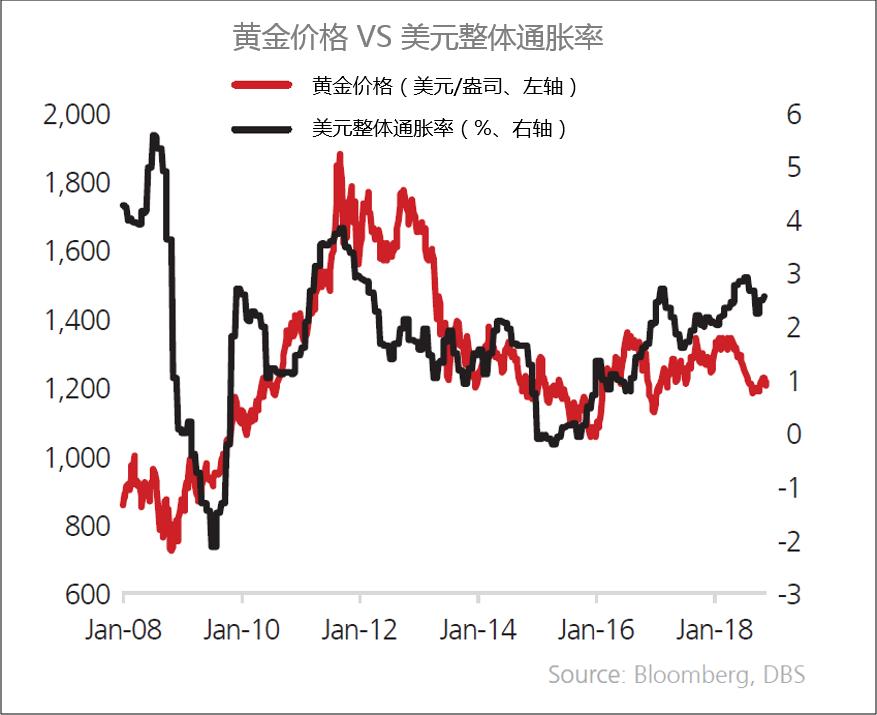 此外股市的波动也可能为黄金提供动力。不仅如此,市场中有越来越多的投资者预计2019年全球央行加息节奏将开始放缓,这对金价有利。